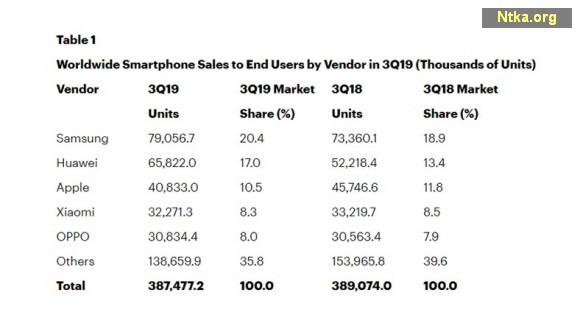 2019 en çok telefon satan firmalar