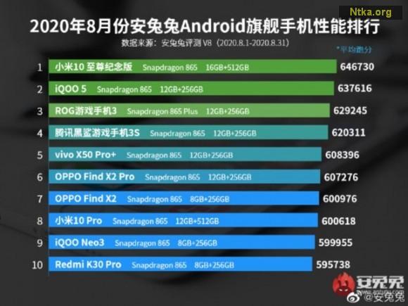 AnTuTu en iyi Android telefonlar ağustos 2020